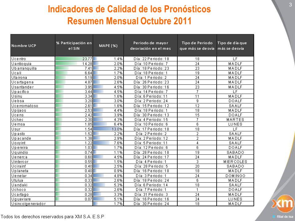 Todos los derechos reservados para XM S.A. E.S.P Indicadores de Calidad de los Pronósticos Resumen Mensual Octubre 2011 3