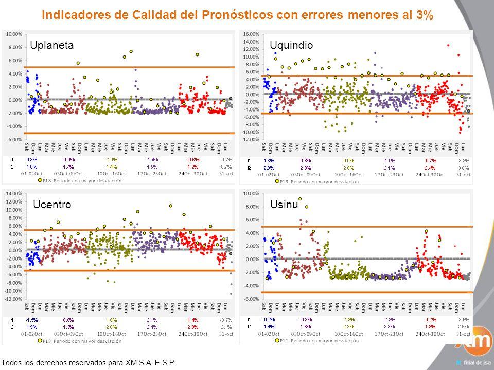 Todos los derechos reservados para XM S.A. E.S.P Indicadores de Calidad del Pronósticos con errores menores al 3% UplanetaUquindioUcentroUsinu