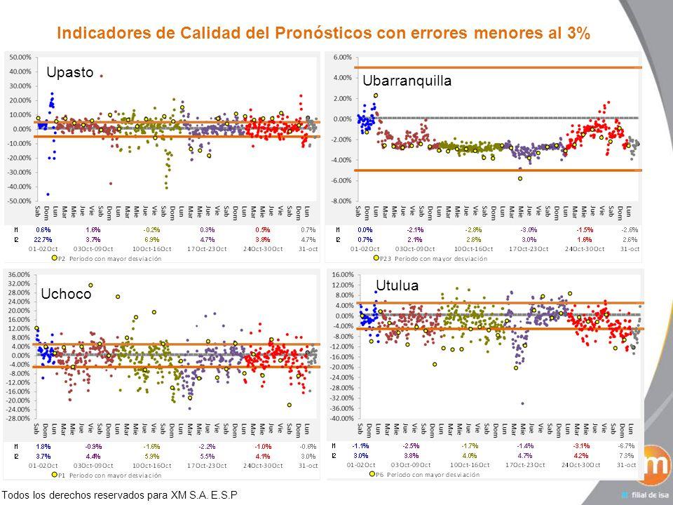 Todos los derechos reservados para XM S.A. E.S.P Indicadores de Calidad del Pronósticos con errores menores al 3% Ubarranquilla Uchoco Upasto Utulua