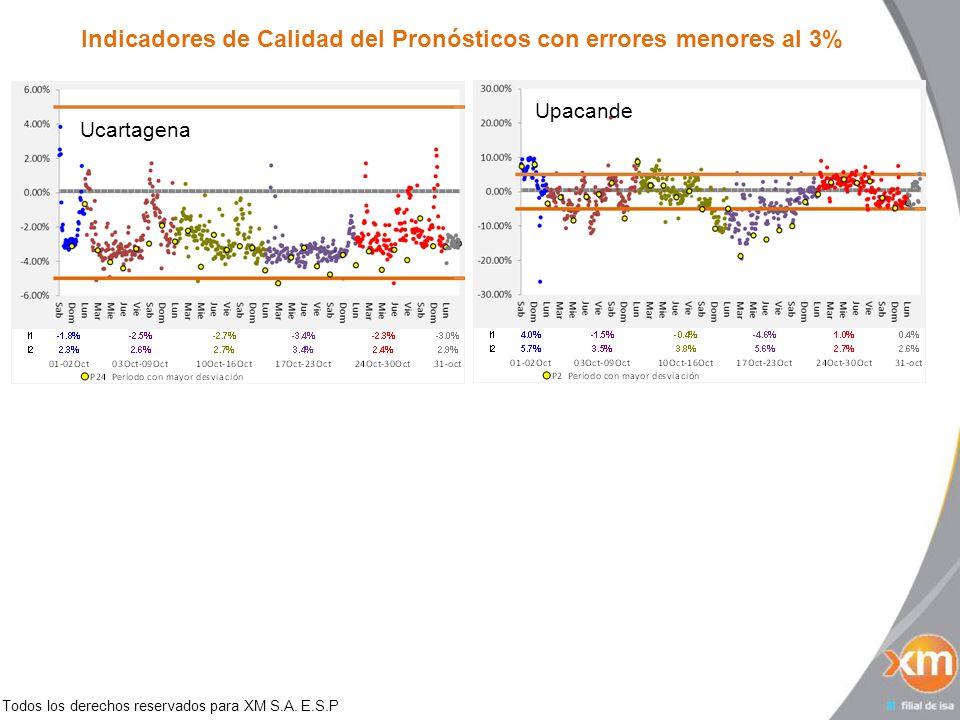 Todos los derechos reservados para XM S.A. E.S.P Indicadores de Calidad del Pronósticos con errores menores al 3% Ucartagena Upacande