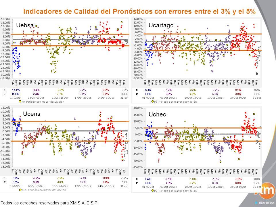 Todos los derechos reservados para XM S.A. E.S.P Indicadores de Calidad del Pronósticos con errores entre el 3% y el 5% Uebsa UcartagoUcensUchec