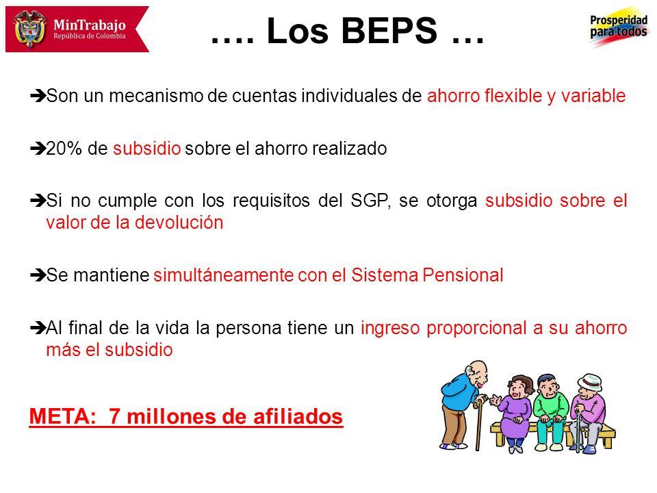 …. Los BEPS … Son un mecanismo de cuentas individuales de ahorro flexible y variable 20% de subsidio sobre el ahorro realizado Si no cumple con los re