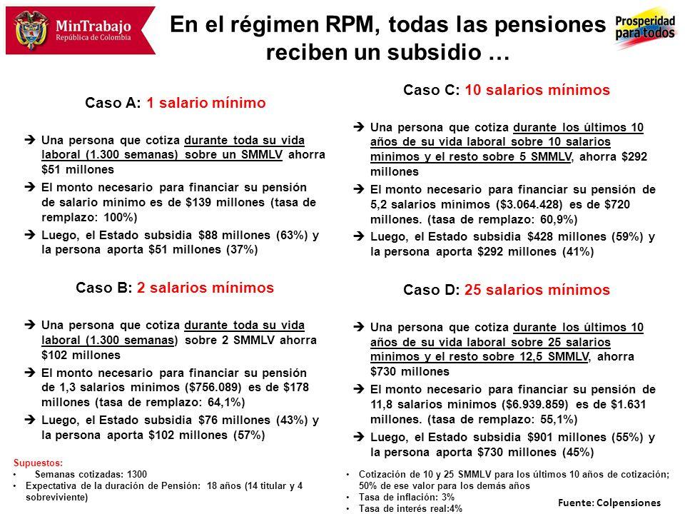 … El subsidio es mayor para mujeres, y el monto subsidiado es mayor si la pensión es mayor SMMLV Tasa de remplazo (%) Previsión $ Subsidio Monto $% 1100589.50087.927.68563 264,1756.089 76.486.49243 1060,93.064.425428.303.14759 2555,16.939.859901.301.02855 Subsidio pensión (% subsidiado) Fuente: Colpensiones