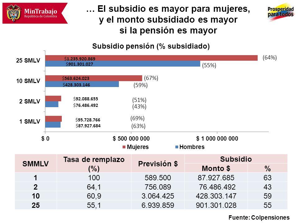 … El subsidio es mayor para mujeres, y el monto subsidiado es mayor si la pensión es mayor SMMLV Tasa de remplazo (%) Previsión $ Subsidio Monto $% 11