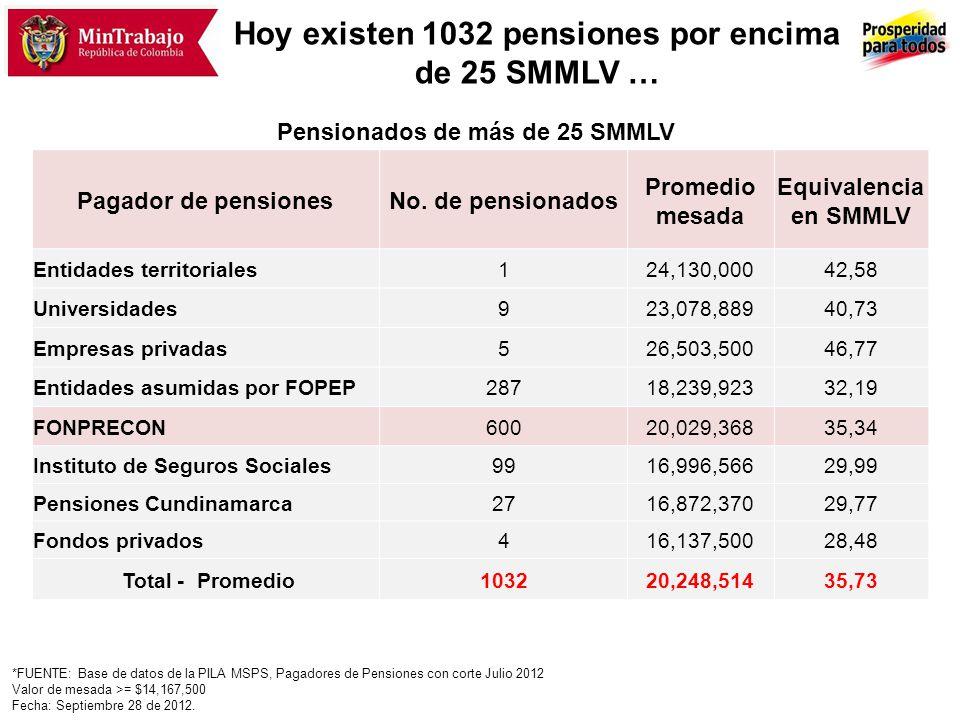 … Mientras que la mayoría de pensionados tiene una pensión de 2 SMMLV o menos … La mayor parte de los pensionados (68.1%) tienen una pensión de hasta 2 salarios mínimos; en el RPM – Colpensiones, la proporción de pensionados con un salario mínimo es mayor (52,7%) Total pensionados Rango salarial en SMMLV Número de Pensionados % Total Un salario mínimo695.35142,3 Mayor de 1 y menor o igual de 2 424.09625,8 Mayor de 2 y menor o igual a 4 350.09921,3 Mayor de 4 y menor de 10148.5729,0 Mayor de 10 y menor de 2022.6631,4 Mayor de 202.2720,1 Total1.643.053100 Pensionados RPM - Colpensiones Número de Pensionados % Total 533.05552,7 245.88824,3 150.92714,9 69.7266,9 11.6351,2 2420,0 1.011.473100 Fuente: PILA, corte Nov.