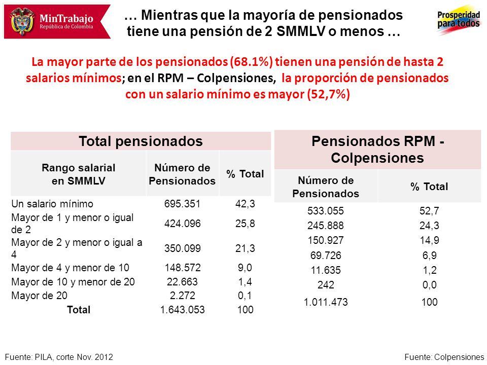 … Mientras que la mayoría de pensionados tiene una pensión de 2 SMMLV o menos … La mayor parte de los pensionados (68.1%) tienen una pensión de hasta