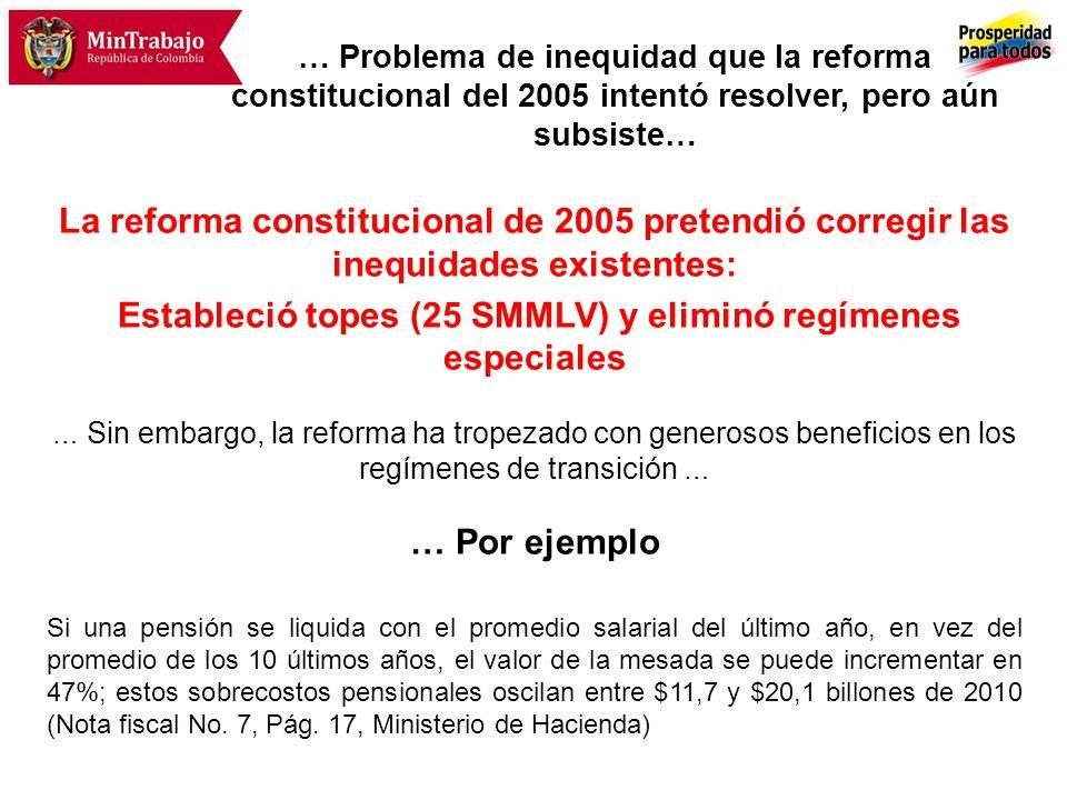 … Problema de inequidad que la reforma constitucional del 2005 intentó resolver, pero aún subsiste… La reforma constitucional de 2005 pretendió correg