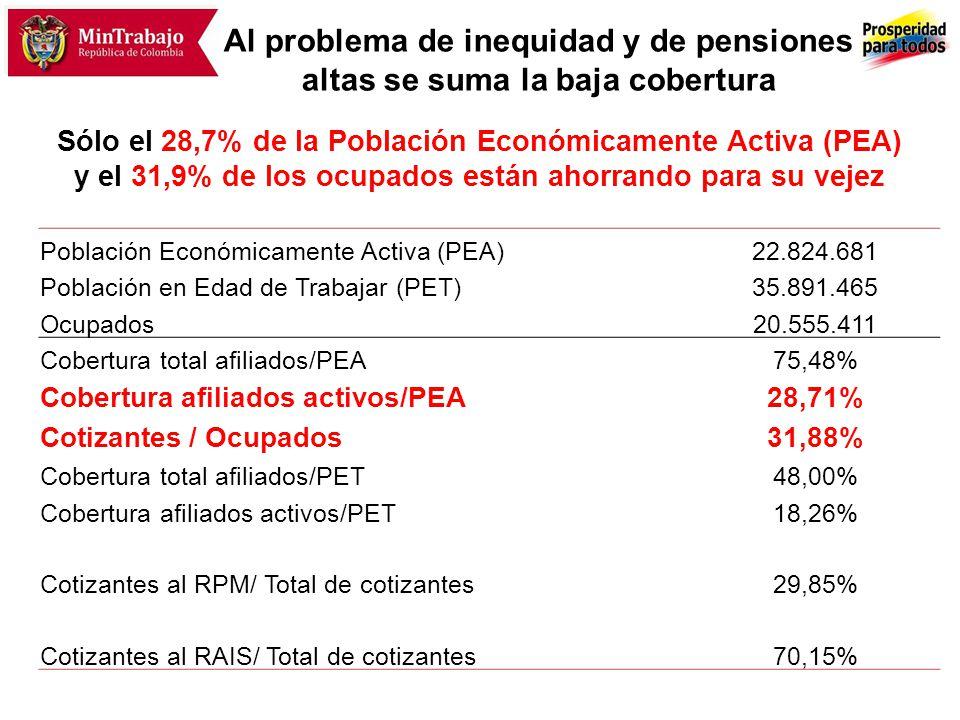 PENSIÓN BENEFICIOS ECONÓMICOS BEPS COLOMBIA MAYOR Afiliados Cotizantes Activos: 7.7 millones Afiliados Inactivos: 10,6 millones 933.307 adultos mayores Cobertura 2012Población Objetivo Datos al II Trimestre de 2011 Fuente: DANE; Cálculos SAMPL 9,8 millones de personas con ingresos iguales o superiores a un SMMLV 9,9 millones de personas con ingresos inferiores a un SMMLV.