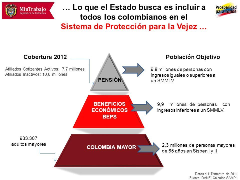 PENSIÓN BENEFICIOS ECONÓMICOS BEPS COLOMBIA MAYOR Afiliados Cotizantes Activos: 7.7 millones Afiliados Inactivos: 10,6 millones 933.307 adultos mayore