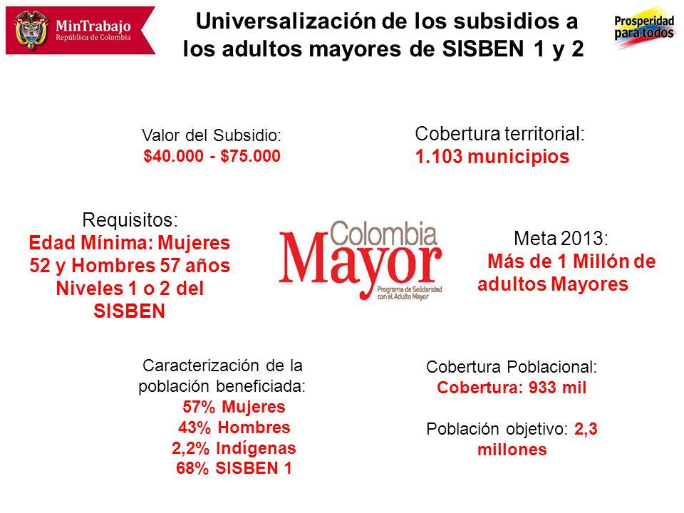 Logros de Colombia Mayor En 2012 ampliación de 90.948 nuevos cupos para 1.090 municipios Cobertura total para adultos mayores centenarios Para 2013 ampliación 95 mil nuevos cupos para adultos mayores de 70 años Superando el millón de beneficiarios