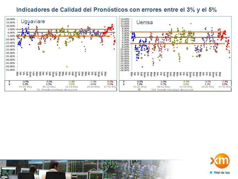 Indicadores de Calidad del Pronósticos con errores entre el 3% y el 5% Uguaviare Uemsa