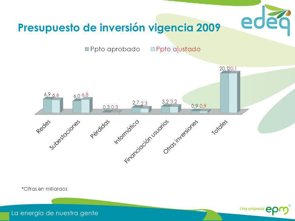 Presupuesto de inversión vigencia 2009 *Cifras en millardos