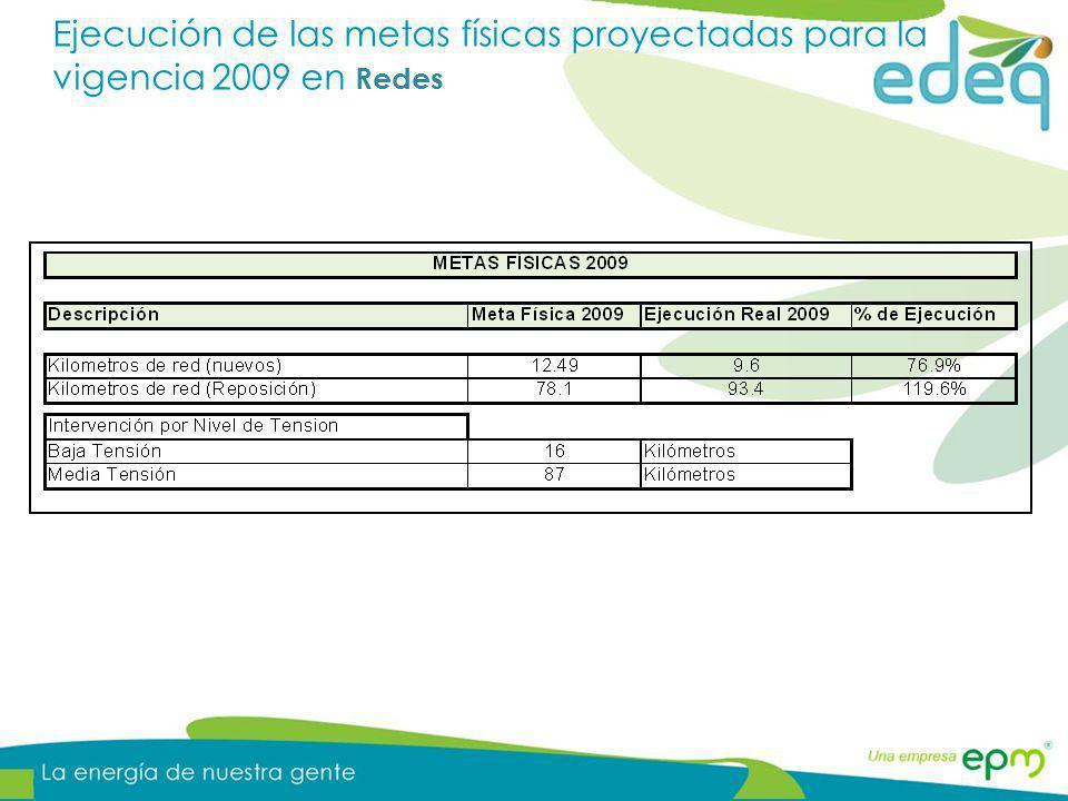 Ejecución proyectos de inversión - Redes Cifras en millones de pesos El presupuesto en redes suma adicional a las inversiones que intervienen la red, los equipos y herramientas asociadas a la prestación del servicio.