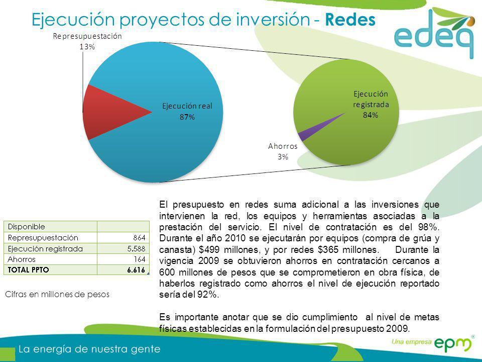 Ejecución proyectos de inversión - Redes Cifras en millones de pesos El presupuesto en redes suma adicional a las inversiones que intervienen la red,