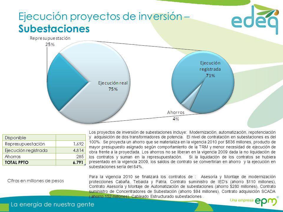 Ejecución proyectos de inversión – Subestaciones Cifras en millones de pesos Los proyectos de inversión de subestaciones incluye: Modernización, autom