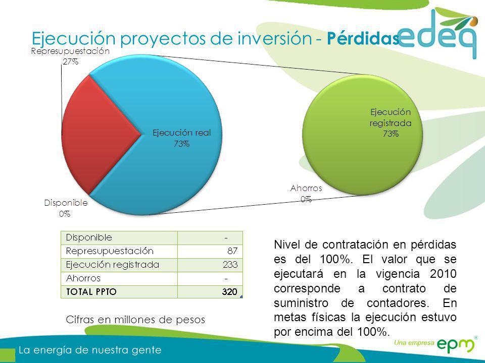 Ejecución proyectos de inversión - Pérdidas Cifras en millones de pesos Nivel de contratación en pérdidas es del 100%. El valor que se ejecutará en la