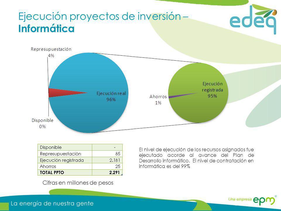 Ejecución proyectos de inversión – Otras inversiones Cifras en millones de pesos El Nivel de contratación en otras inversiones es del 100%.