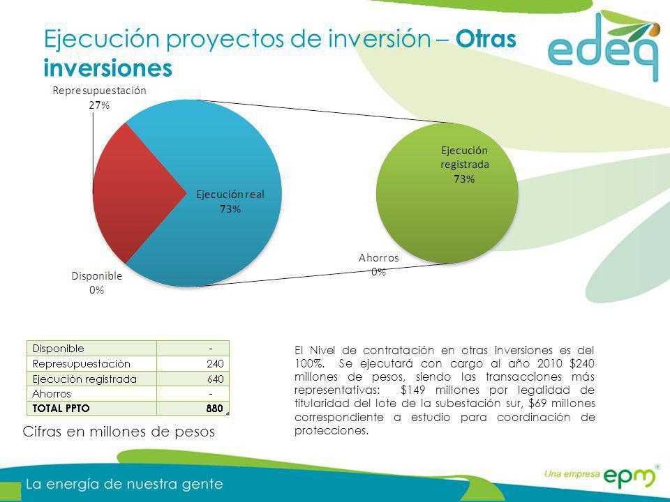 Ejecución proyectos de inversión – Otras inversiones Cifras en millones de pesos El Nivel de contratación en otras inversiones es del 100%. Se ejecuta