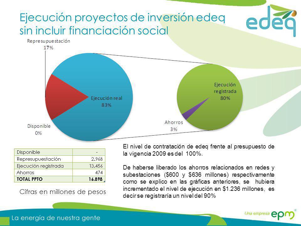 CUMPLIMIENTO PRESUPUESTO A DICIEMBRE 2009 EJECUCION A DICIEMBRE 2009 Ejecución de inversiones según MAF Cifras en millones de pesos PROYECTOS REDES SUBESTACIONES PERDIDAS TOTAL I NFORMATICA OTRAS INVERSIONES 6.903 5.588 81% 6.037 4.814 80% 320 233 73% 2.715 2.181 80% 915 719 79% 16.89013.53580% El Nivel de ejecución de las inversiones sin tener en cuenta en proyecto de financiación social se ubica en el 80% según la información que se debe reportar en el MAF, incluido este proyecto el nivel de ejecución estaría en el 67%.