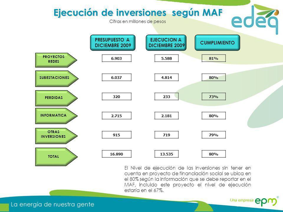 CUMPLIMIENTO PRESUPUESTO A DICIEMBRE 2009 EJECUCION A DICIEMBRE 2009 Ejecución de inversiones según MAF Cifras en millones de pesos PROYECTOS REDES SU