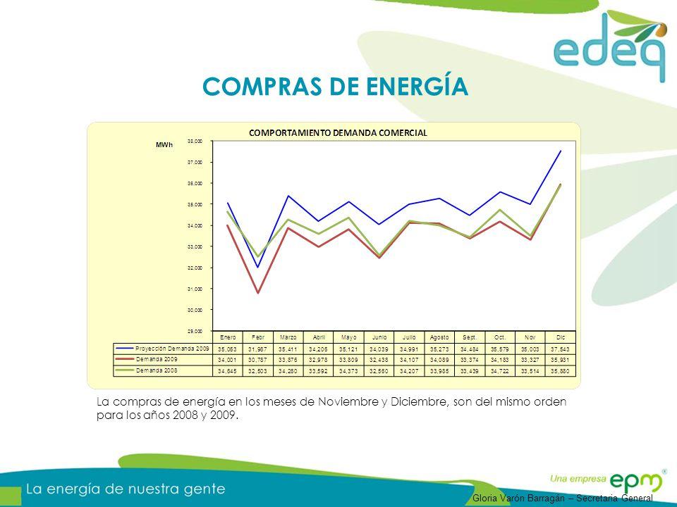 La compras de energía en los meses de Noviembre y Diciembre, son del mismo orden para los años 2008 y 2009. COMPRAS DE ENERGÍA Gloria Varón Barragán –