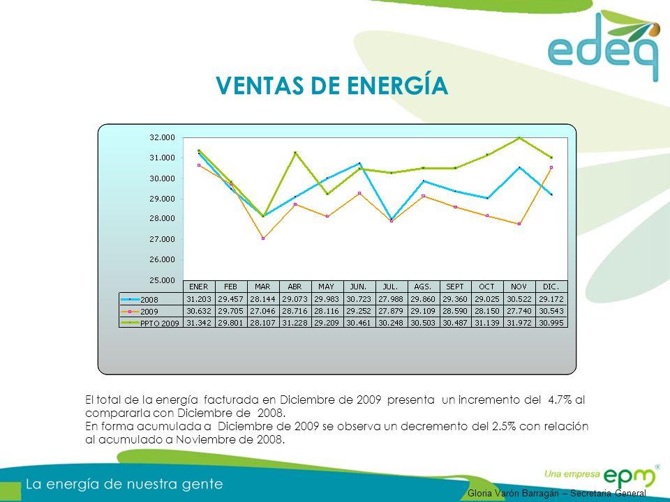 El total de la energía facturada en Diciembre de 2009 presenta un incremento del 4.7% al compararla con Diciembre de 2008. En forma acumulada a Diciem