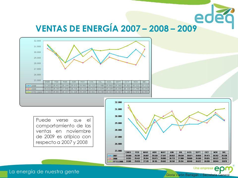 Puede verse que el comportamiento de las ventas en noviembre de 2009 es atípico con respecto a 2007 y 2008 VENTAS DE ENERGÍA 2007 – 2008 – 2009 Gloria