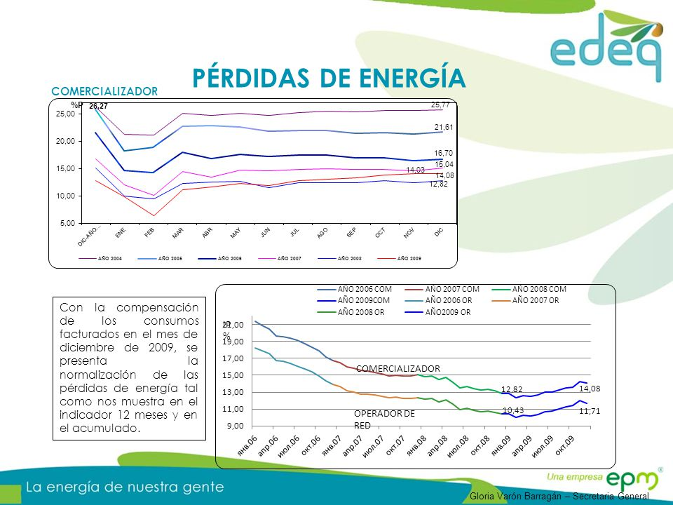 COMERCIALIZADOR Con la compensación de los consumos facturados en el mes de diciembre de 2009, se presenta la normalización de las pérdidas de energía