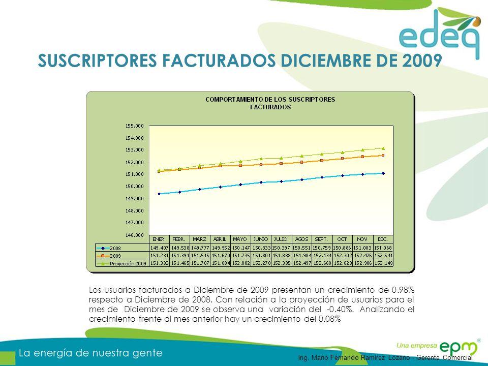 SUSCRIPTORES FACTURADOS DICIEMBRE DE 2009 Los usuarios facturados a Diciembre de 2009 presentan un crecimiento de 0.98% respecto a Diciembre de 2008.