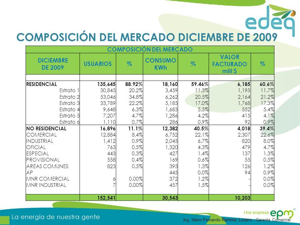 COMPOSICIÓN DEL MERCADO DICIEMBRE DE 2009 COMPOSICIÓN DEL MERCADO DICIEMBRE DE 2009 USUARIOS% CONSUMO KWh % VALOR FACTURADO mill $ % RESIDENCIAL 135,6