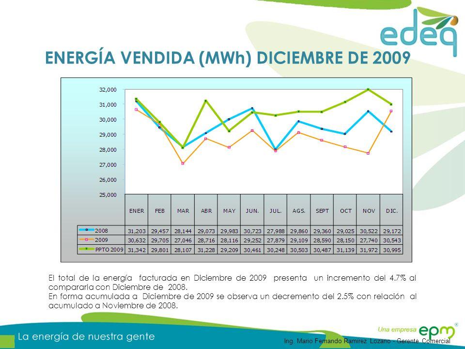 El total de la energía facturada en Diciembre de 2009 presenta un incremento del 4.7% al compararla con Diciembre de 2008.