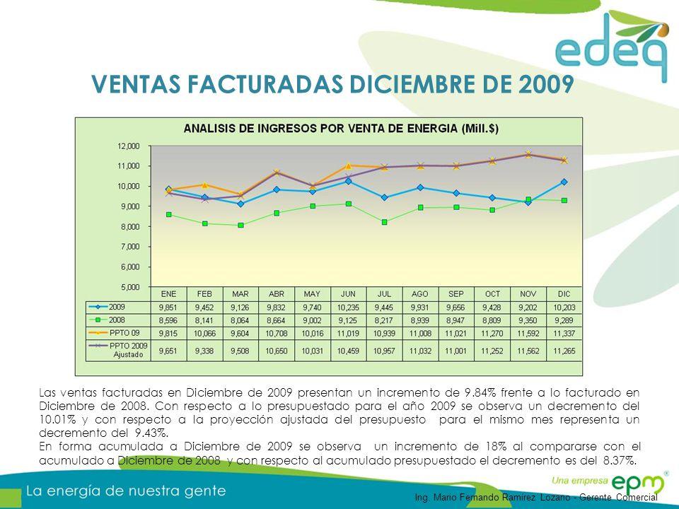 Las ventas facturadas en Diciembre de 2009 presentan un incremento de 9.84% frente a lo facturado en Diciembre de 2008. Con respecto a lo presupuestad