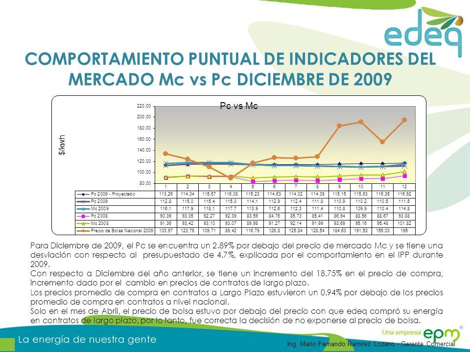 Para Diciembre de 2009, el Pc se encuentra un 2.89% por debajo del precio de mercado Mc y se tiene una desviación con respecto al presupuestado de 4.7
