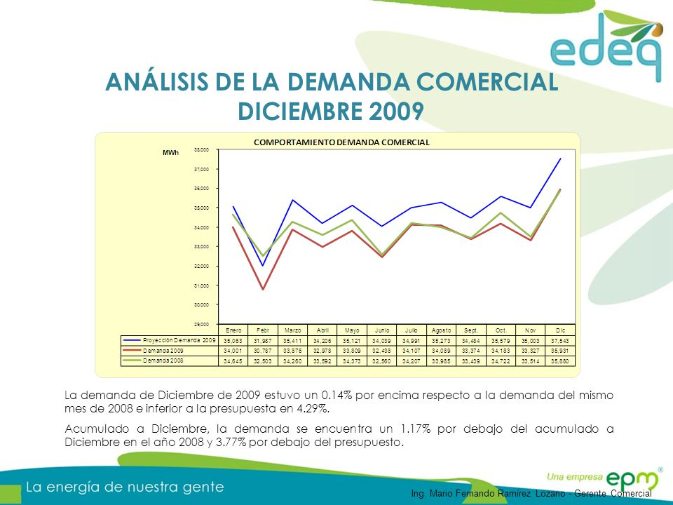 La demanda de Diciembre de 2009 estuvo un 0.14% por encima respecto a la demanda del mismo mes de 2008 e inferior a la presupuesta en 4.29%. Acumulado