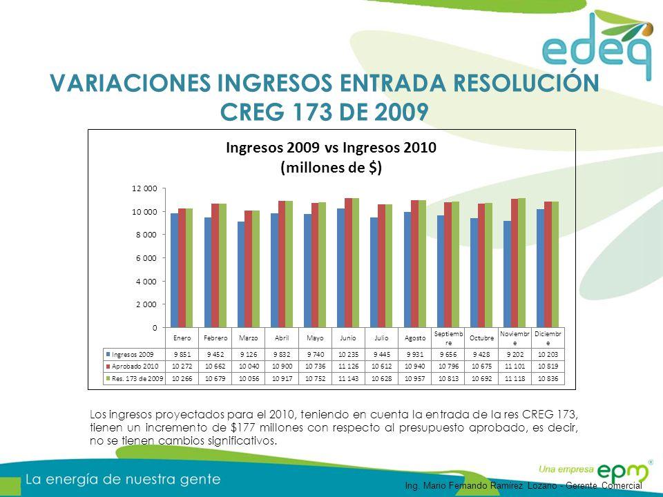 Los ingresos proyectados para el 2010, teniendo en cuenta la entrada de la res CREG 173, tienen un incremento de $177 millones con respecto al presupuesto aprobado, es decir, no se tienen cambios significativos.