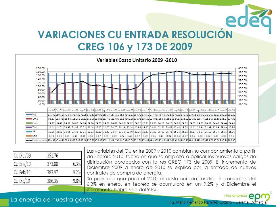 VARIACIONES CU ENTRADA RESOLUCIÓN CREG 106 y 173 DE 2009 Las variables del CU entre 2009 y 2010 cambian su comportamiento a partir de Febrero 2010, fecha en que se empieza a aplicar los nuevos cargos de distribución aprobados con la res CREG 173 de 2009.