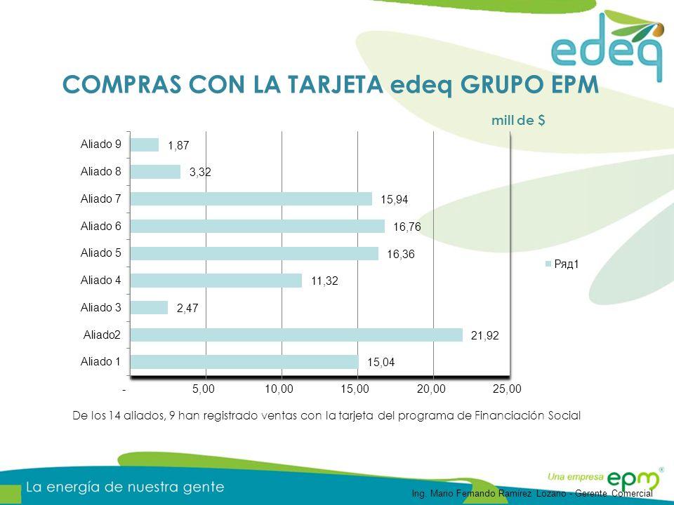 De los 14 aliados, 9 han registrado ventas con la tarjeta del programa de Financiación Social mill de $ COMPRAS CON LA TARJETA edeq GRUPO EPM Ing.