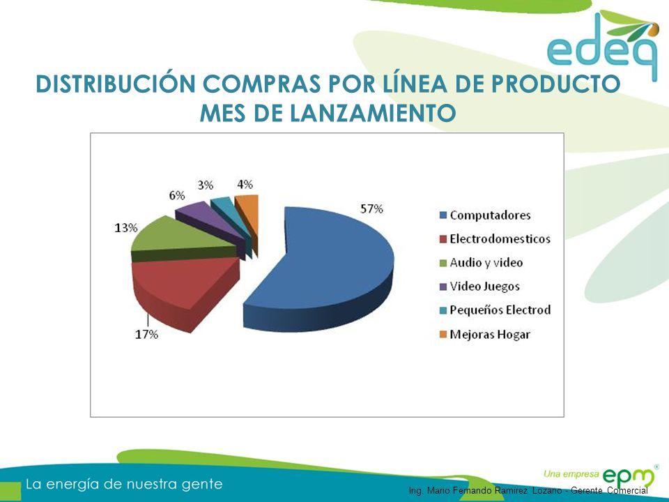 DISTRIBUCIÓN COMPRAS POR LÍNEA DE PRODUCTO MES DE LANZAMIENTO Ing. Mario Fernando Ramírez Lozano - Gerente Comercial