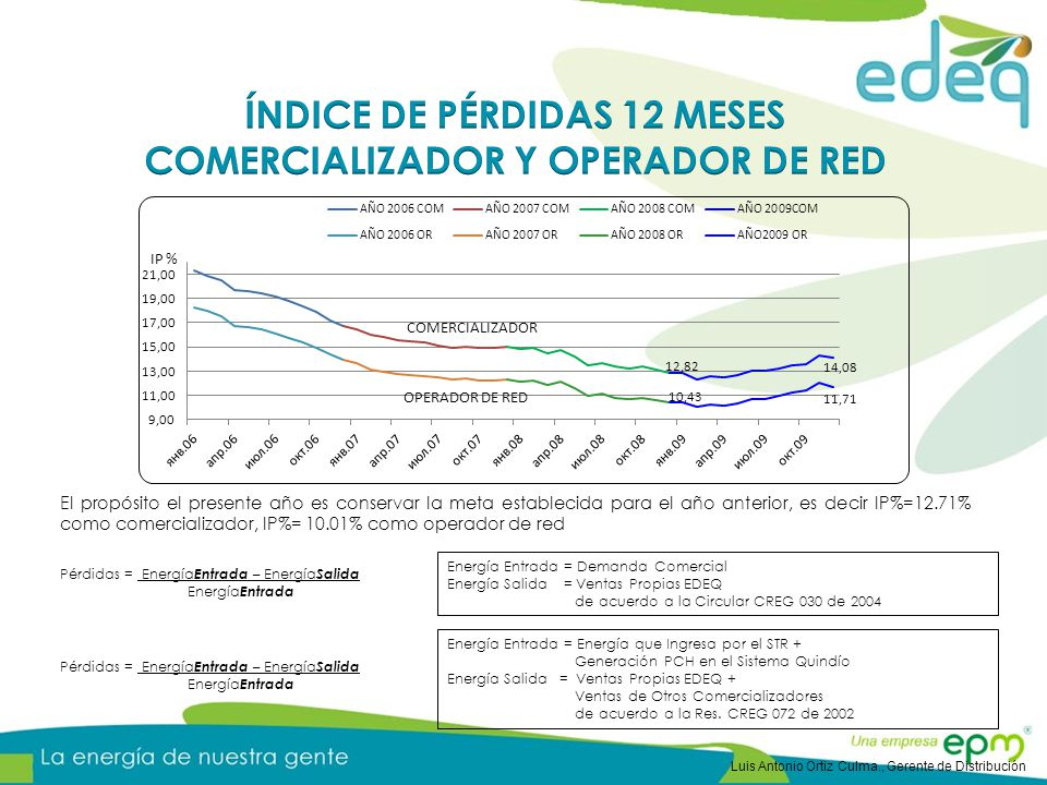 El propósito el presente año es conservar la meta establecida para el año anterior, es decir IP%=12.71% como comercializador, IP%= 10.01% como operador de red Pérdidas = Energía Entrada – Energía Salida Energía Entrada Energía Entrada = Demanda Comercial Energía Salida = Ventas Propias EDEQ de acuerdo a la Circular CREG 030 de 2004 Energía Entrada = Energía que Ingresa por el STR + Generación PCH en el Sistema Quindío Energía Salida = Ventas Propias EDEQ + Ventas de Otros Comercializadores de acuerdo a la Res.