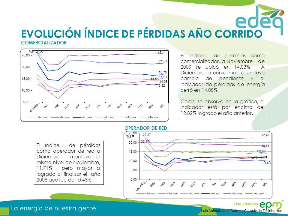 El índice de pérdidas como operador de red a Diciembre mantuvo el mismo nivel de Noviembre, 11.71%, pero mayor al logrado al finalizar el año 2008 que fue de 10.43%.