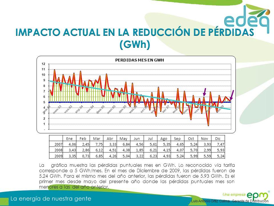 La gráfica muestra las pérdidas puntuales mes en GWh. Lo reconocido vía tarifa corresponde a 5 GWh/mes. En el mes de Diciembre de 2009, las pérdidas f