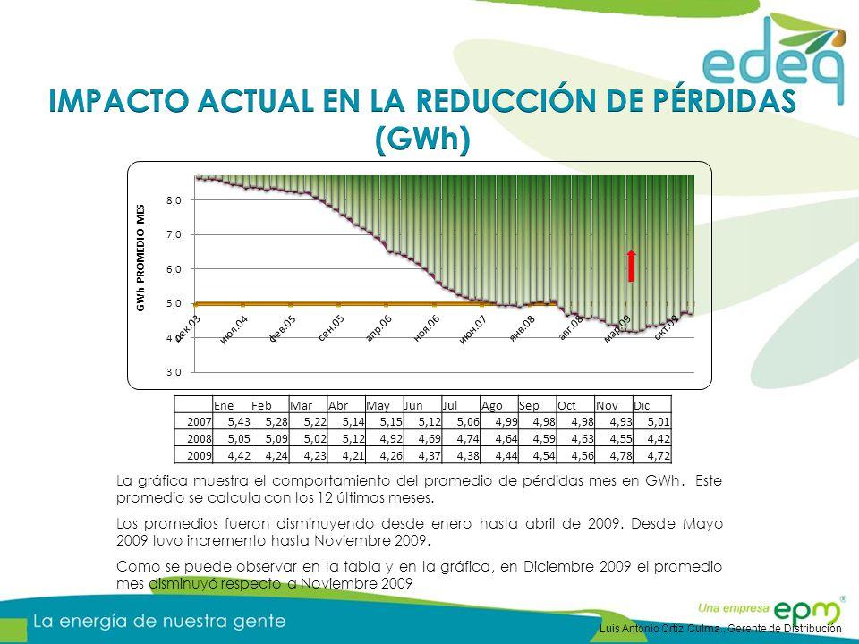 La gráfica muestra el comportamiento del promedio de pérdidas mes en GWh. Este promedio se calcula con los 12 últimos meses. Los promedios fueron dism