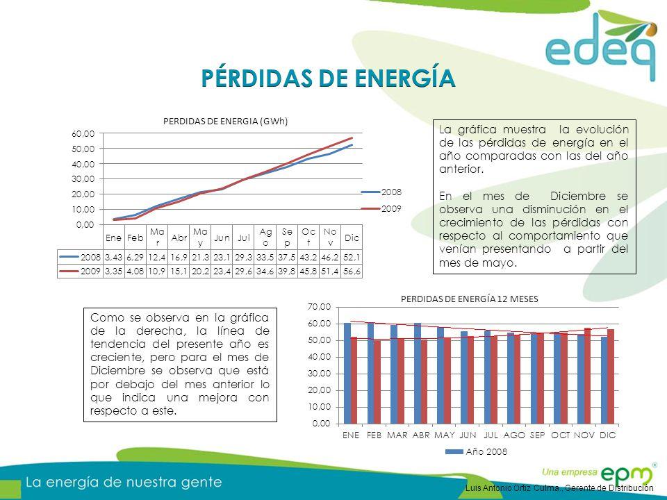 La gráfica muestra la evolución de las pérdidas de energía en el año comparadas con las del año anterior. En el mes de Diciembre se observa una dismin
