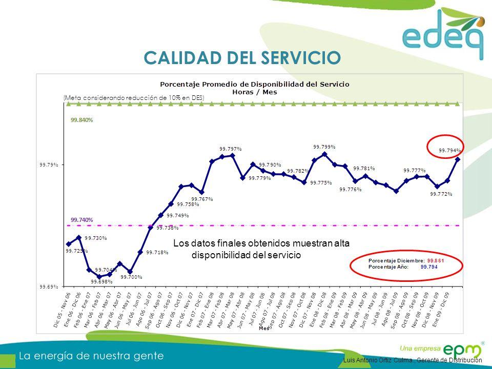 (Meta considerando reducción de 10% en DES) Los datos finales obtenidos muestran alta disponibilidad del servicio CALIDAD DEL SERVICIO Luis Antonio Ortiz Culma., Gerente de Distribución