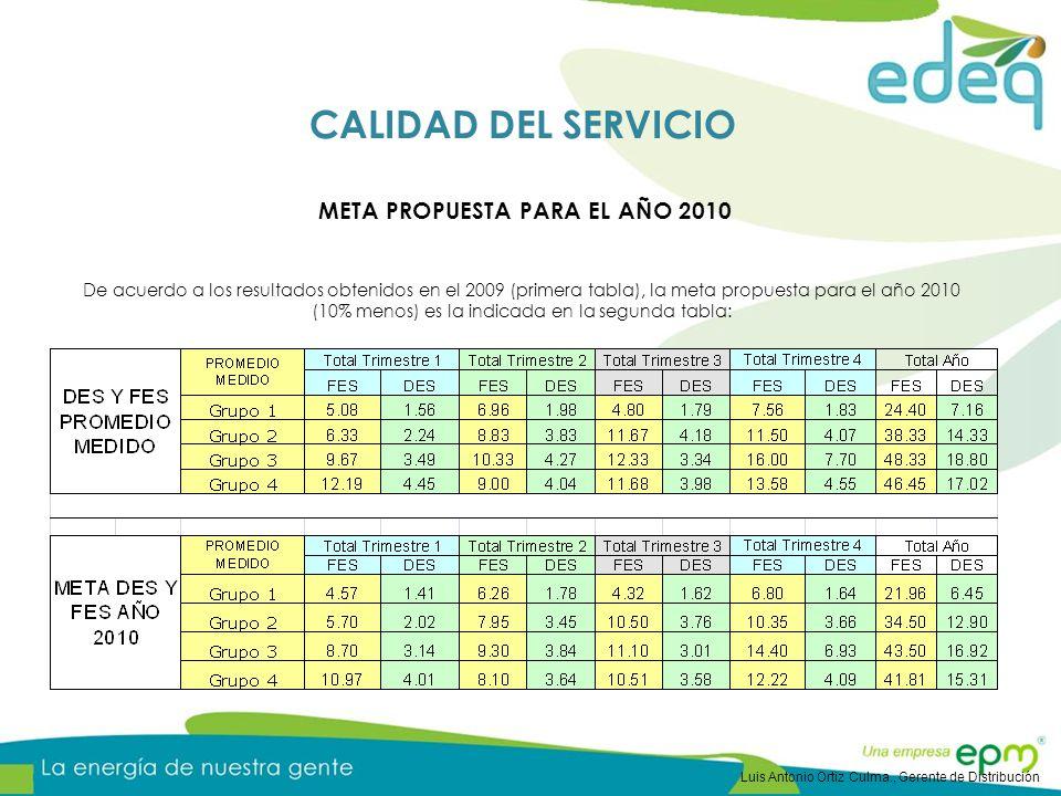 META PROPUESTA PARA EL AÑO 2010 De acuerdo a los resultados obtenidos en el 2009 (primera tabla), la meta propuesta para el año 2010 (10% menos) es la indicada en la segunda tabla: CALIDAD DEL SERVICIO Luis Antonio Ortiz Culma., Gerente de Distribución