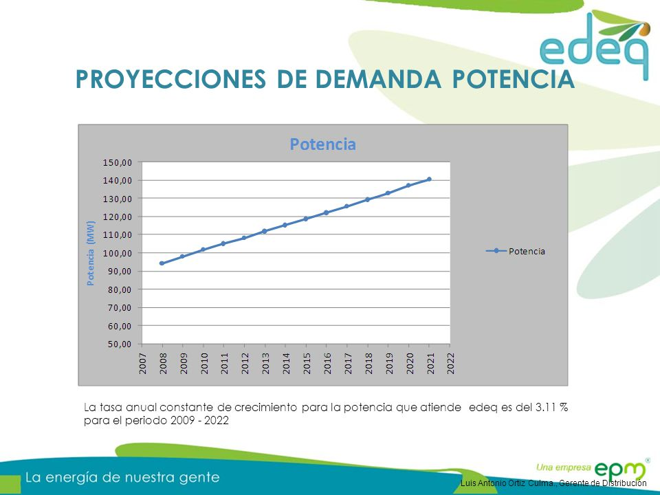 La tasa anual constante de crecimiento para la potencia que atiende edeq es del 3.11 % para el periodo 2009 - 2022 PROYECCIONES DE DEMANDA POTENCIA Luis Antonio Ortiz Culma., Gerente de Distribución