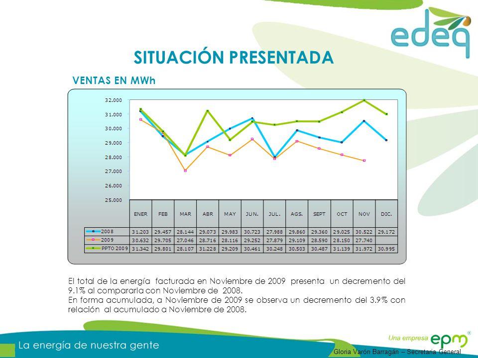 INGRESOS POR VENTAS DE ENERGÍA Las ventas facturadas en Noviembre de 2009 presentan un decremento de 1.59% frente a lo facturado en Noviembre de 2008.