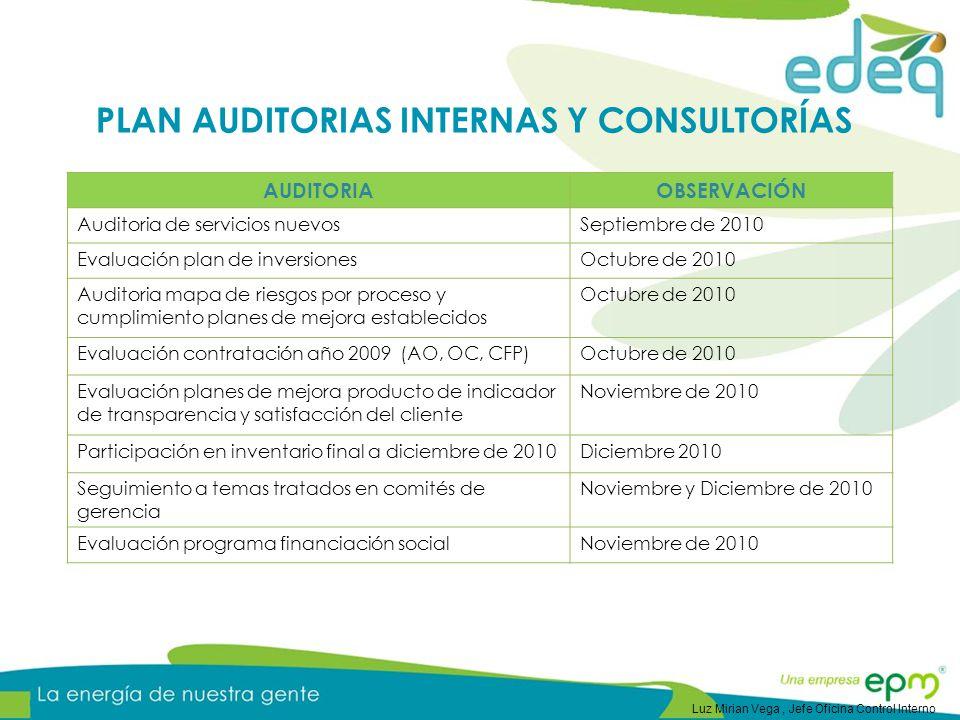 AUDITORIAOBSERVACIÓN Auditoria de servicios nuevosSeptiembre de 2010 Evaluación plan de inversionesOctubre de 2010 Auditoria mapa de riesgos por proce