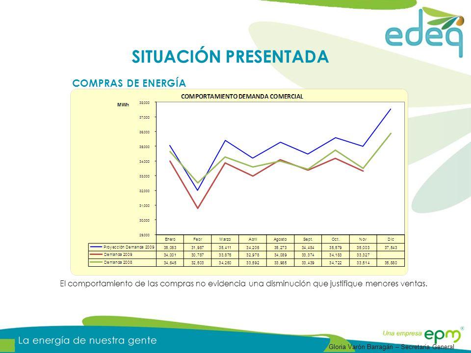 VARIACIONES AÑO DIC 2010 - DIC 2009COMENTARIOS Di,j13.84% Entrada en vigencia de la resolución CREG 106 y 173 de 2009 nuevos cargos D para edeq, en general en el nivel de tensión 1 el incremento más representativo se presenta en los costos de AOM Gm,t15.08% Entrada de nuevos contratos compra de energía a largo plazo de un año con respecto al anterior Cm,t-1.42% El decremento principalmente se debe al cambio del factor de productividad dispuesto en la fórmula tarifaria Tm,t7.20% Considera los efectos de la inflación nacional entre otras variables macroeconómicas y del mercado PR13.48% El incremento se evidencia como comportamiento consecutivo de los costos de generación y transmisión Rm,t-36.88% A finales de 2009 y principios de 2010 las restricciones se incrementan como efecto de los despachos de las plantas térmicas, para diciembre 2010 se prevé que se haya terminado el fenómeno del niño y se realice el despacho sin intervención VARIACIONES COMPONENTES CU 2010 Ing.