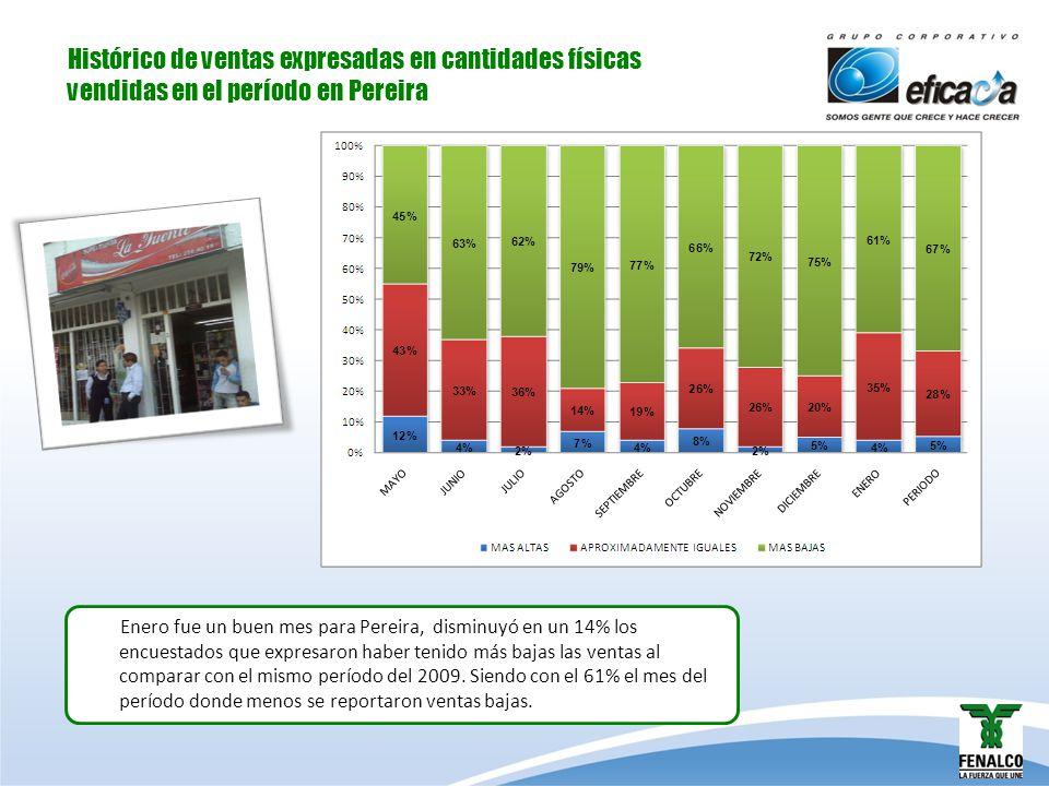 Histórico de ventas expresadas en cantidades físicas vendidas en el período en Pereira Enero fue un buen mes para Pereira, disminuyó en un 14% los enc